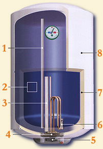 Типичное устройство водонагревателя накопительного типа.